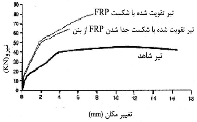 منحنی بار – تغییر مکان برای تیر تقویت شده با FRP و تیر معمولی