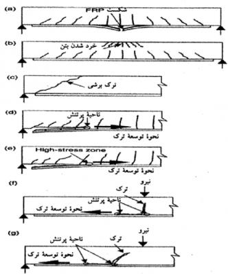 مودهای گسیختگی تیر بتنی تقویت شده با ورق FRP