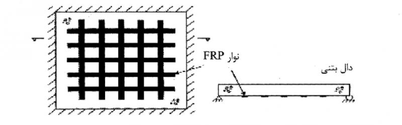 نحوه قرارگیری FRP در قسمتهای مختلف دال