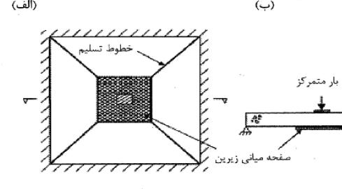 شکلگیری خطوط تسلیم در دال تقویتشده در قسمت مرکزی