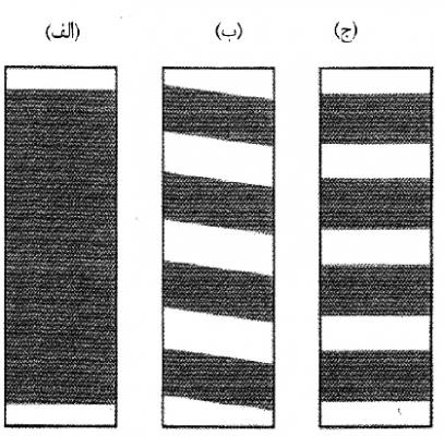 حالتهای مختلف مقاومسازی ستون
