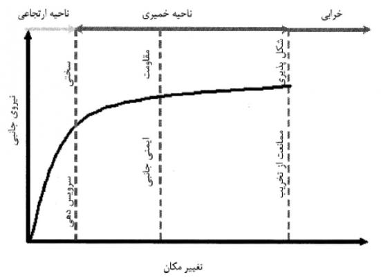 منحنی نیروی جانبی – تغییر مکان سازه بتنآرمه