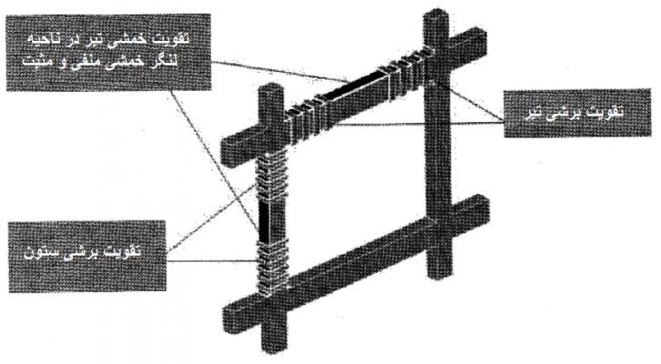 نحوه تقویت خمشی و برشی قاب خمشی با سیستم FRP