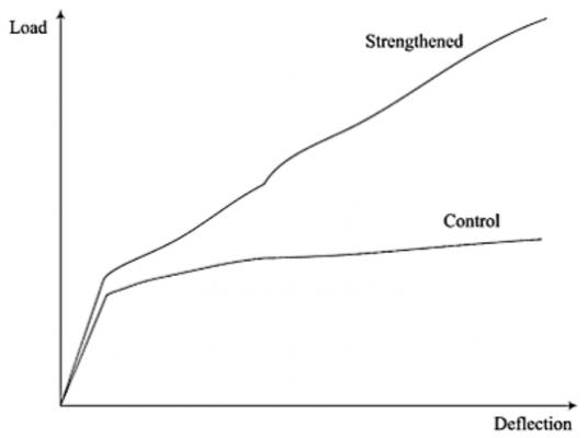 منحنی بار جابجایی برای نمونه کنترل و تقویتشده